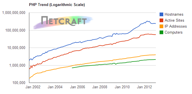 php-trend-201301-netcraft